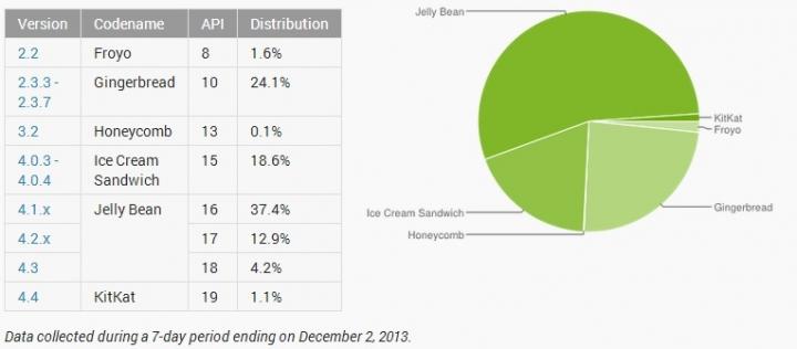 Android v listopadu: KitKat najdeme na 1,1 % zařízení, Froyo dožívá a JellyBean dominuje