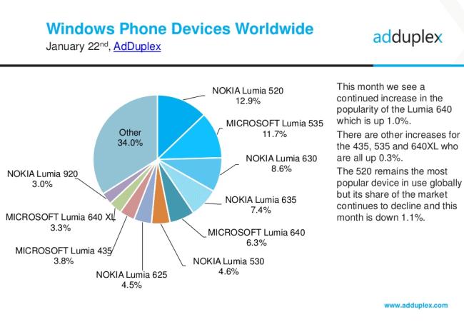 adduplex-jan2016-devices-global