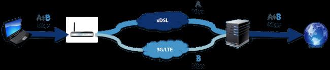 DSL_LTE_bonding_architecture