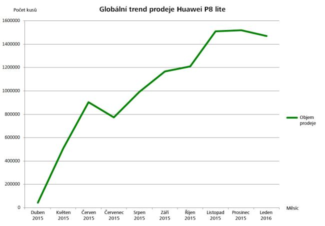 graf-prodeje-P8lite