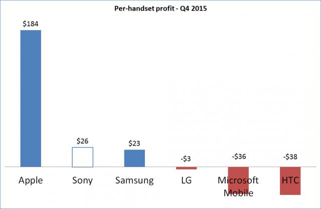 Q4-2014-Handset-Unit-Profit_border-640x418