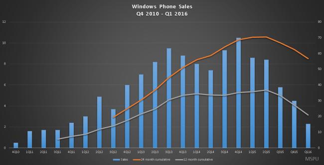 windows-phone-sales-cumulative