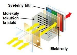 Schéma LCD