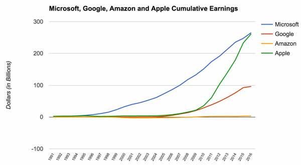 microsoft-cumulative-earnings