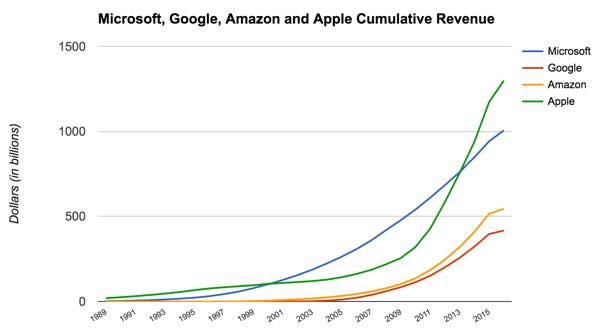 microsoft-cumulative-revenue