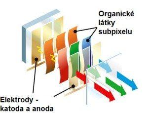Schéma OLED