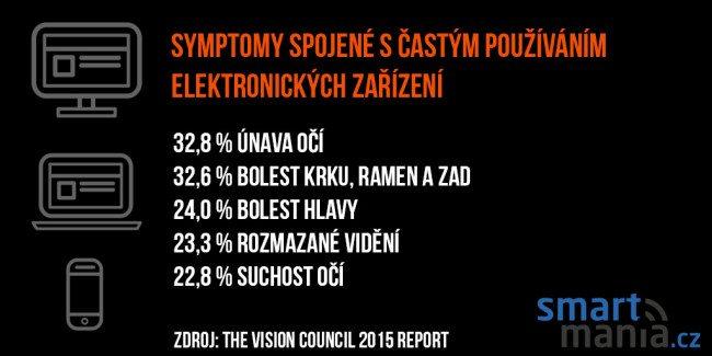 symptomy_oci