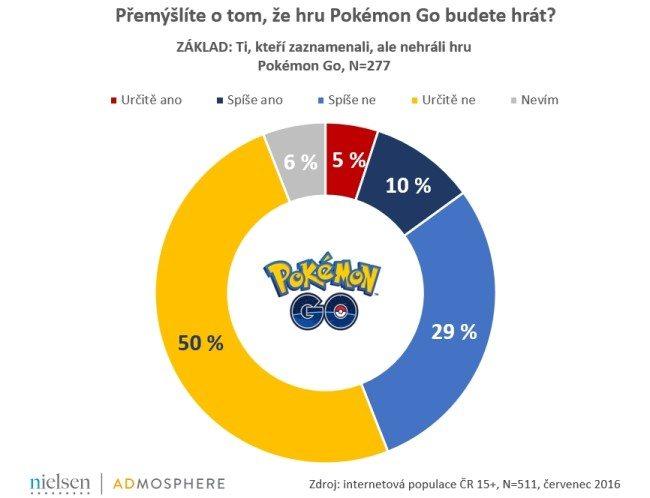 Premyslite-o-tom-ze-hru-Pokemon-Go-budete-hrat