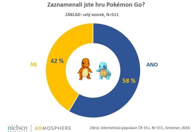 Zaznamenali-jste-hru-Pokemon-Go