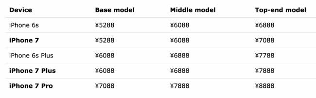 iphone-7-pricing