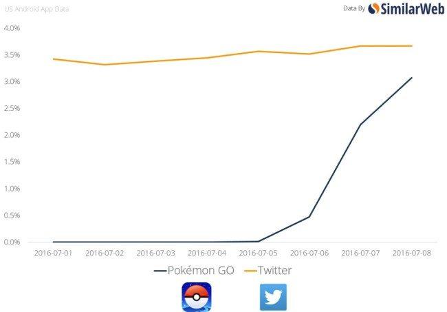 Počet denních aktivních uživatelů – Pokémon GO vs. Twitter