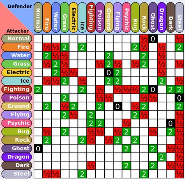 Bojová tabulka Pokémonů