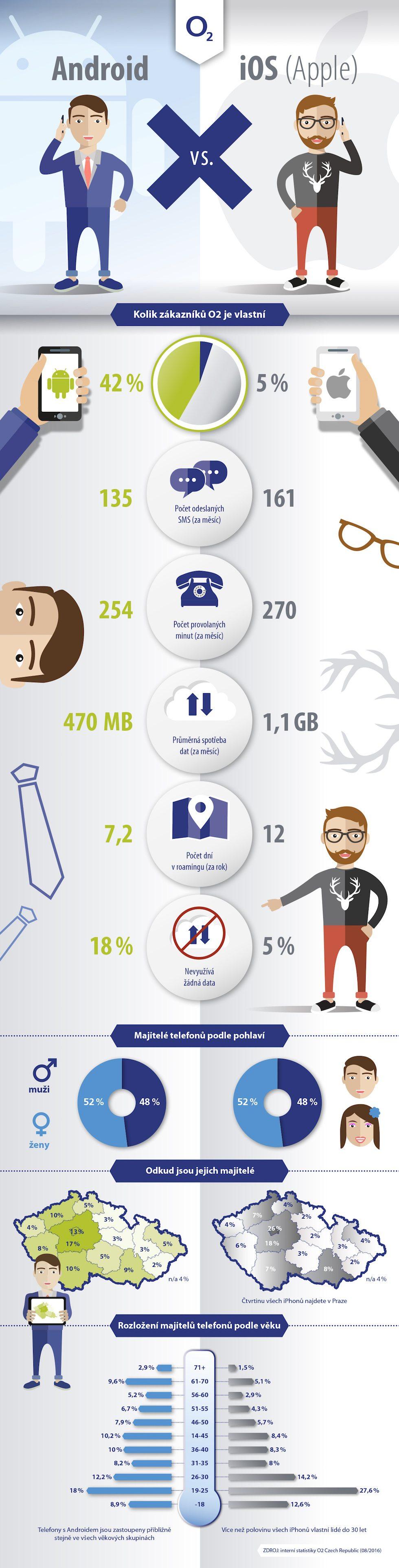 O2_infografik_android_vs_apple