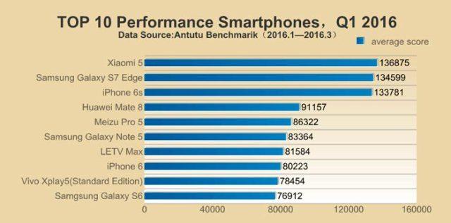 Antutu-top-smartphone-performers-philippines