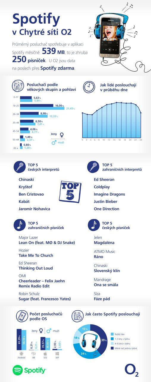 O2_Spotify_infografika