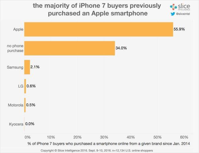 iphone7_brands