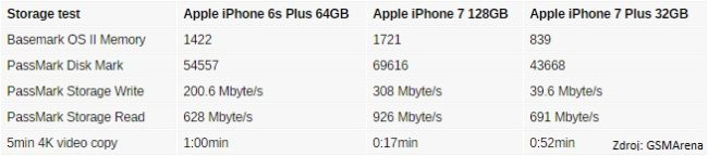 iphone7_storage_speed