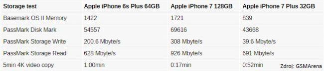 iphone7_storage_speed