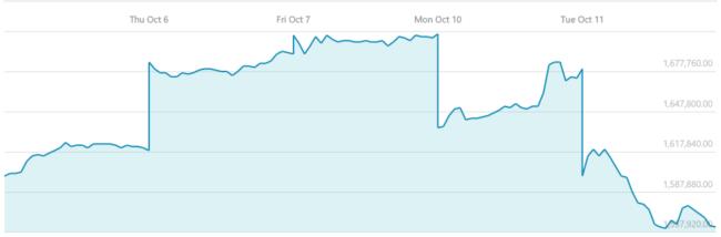 Tržní hodnota společnosti se zatím propadla o 19 miliard dolarů, a pokles ještě bude pokračovat.