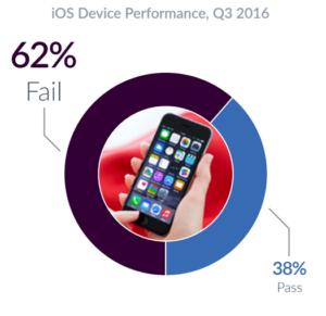 iOS (62 %)