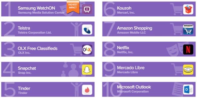 Top10 energeticky nejnáročnějších Android aplikací