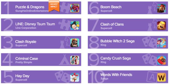 Top10 her, které vám na Androidu nejrychleji vybijí baterii