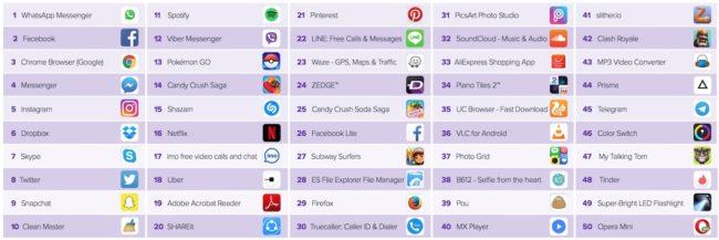 Tohle je padesátka nejčastěji instalovaných aplikací na Androidu