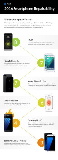 ifixit_phones