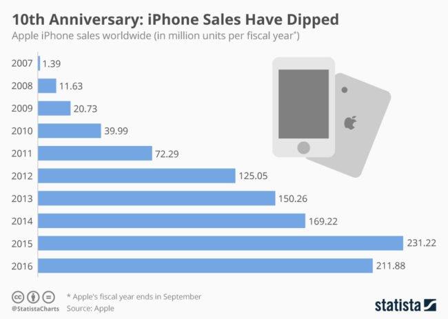 Počty prodaných iPhonů (v milionech kusů) v jednotlivých letech
