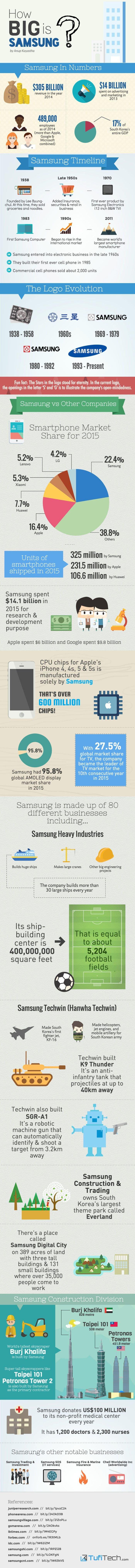 Samsung infografika