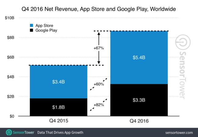 q4-2016-app-revenue-growth
