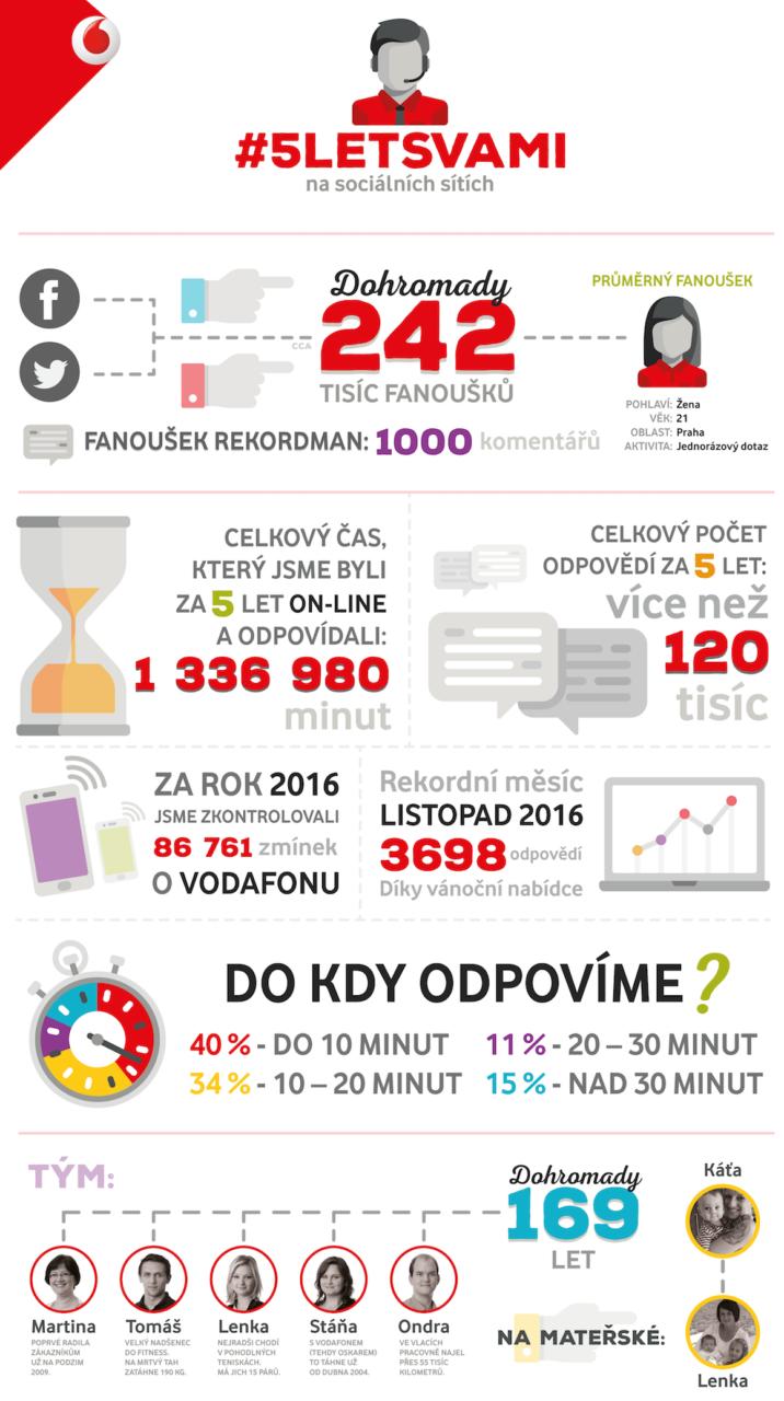 5letsvami-infografika