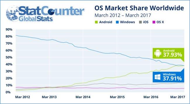statcounter-internet-share-march-2017