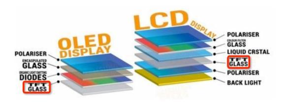 OLED vs. LCD: rozdíly mezi jednotlivými vrstvami