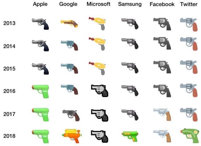 Takhle se vyvíjela emotikonka pistole u jednotlivých společností