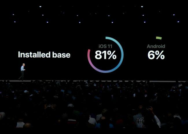 Apple rád přehání a některá data na keynote bývají nadhodnocena, nicméně v případě podpory iOS zařízení (ve srovnání s Androidem) má jasně navrch.