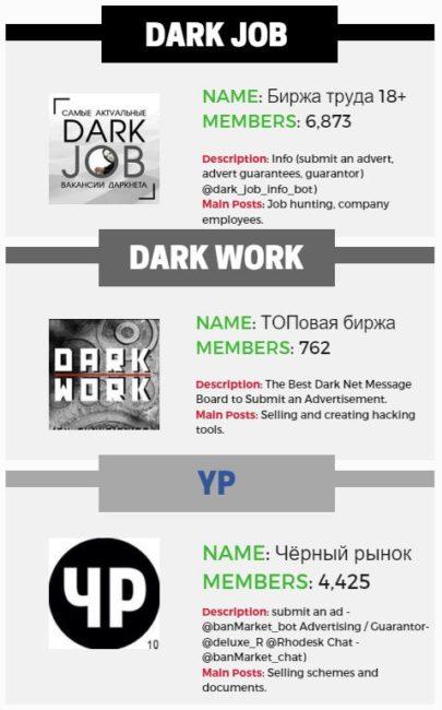 Informace o některých skupinách dark webu na Telegramu