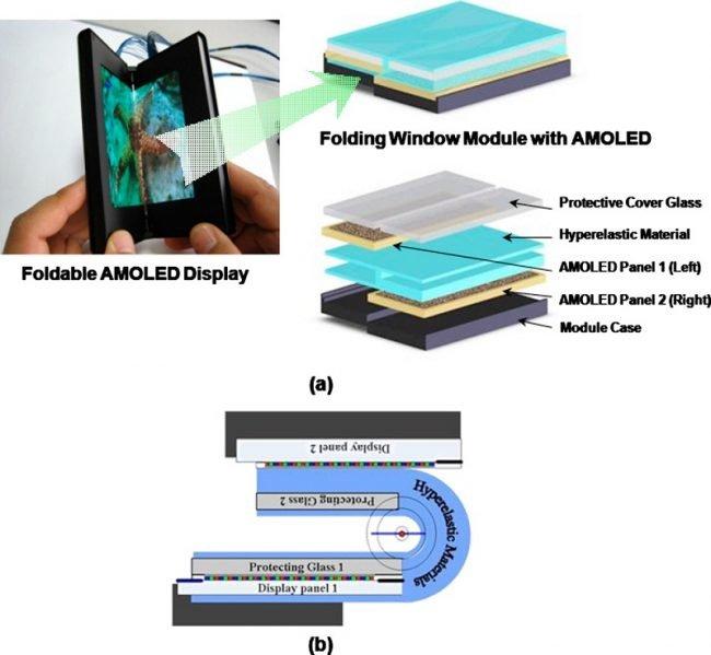 Fotografie úplně prvního prototypu telefonu od Samsungu s ohebným AMOLED displejem