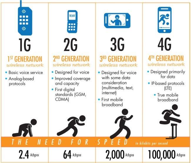 5G síť připojení rychlost
