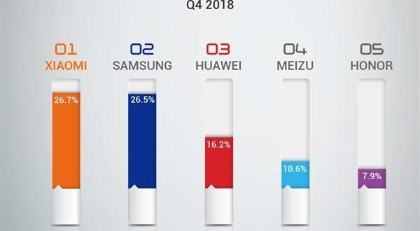 Samsung přišel o pozici jedničky na Ukrajině. Který výrobce ho nahradil?