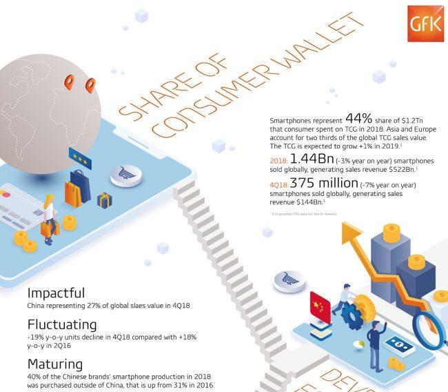 Detail celé infografiky od GfK si můžete zobrazit (na nové stránce) po kliknutí na obrázek.