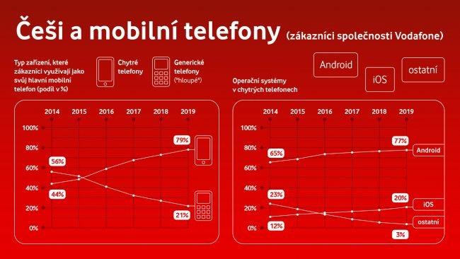 Nejnovější statistika Vodafonu ukazuje, jak si vedou obyčejné (hloupé) telefony oproti těm chytrým