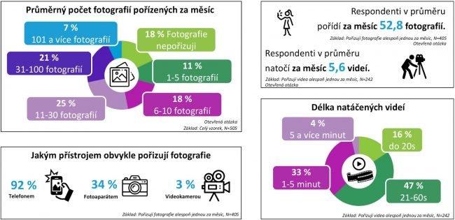 Jak jsou na tom Češi s focením? Na to vám odpoví následující grafika.