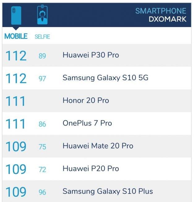 Dxomark Honor 20 Pro