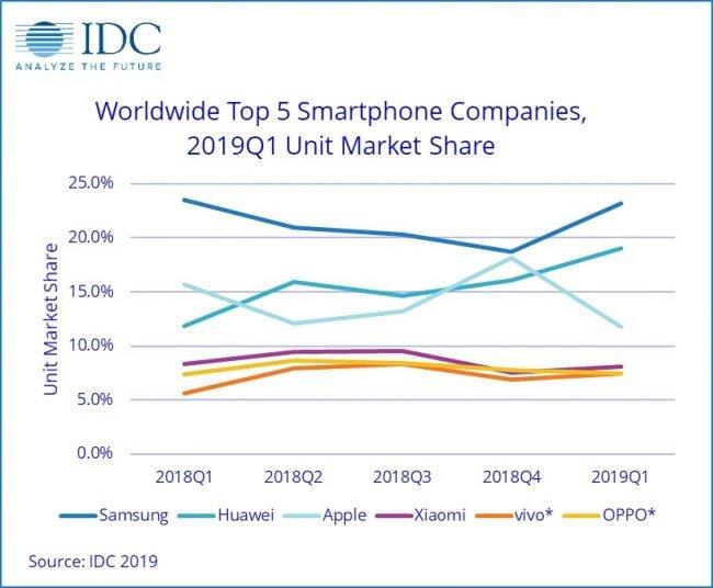 IDC smartphony 2019
