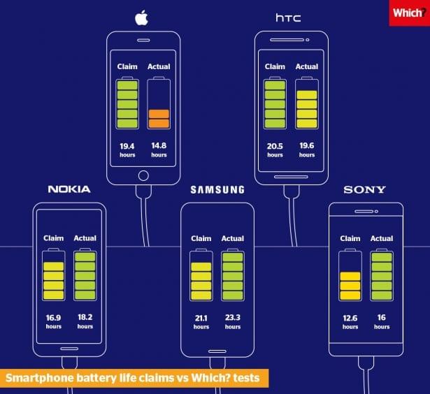vydrz baterie test sony apple lg samsung htc
