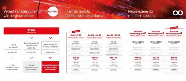 Vodafone neomezený: cenový přehled balíčků