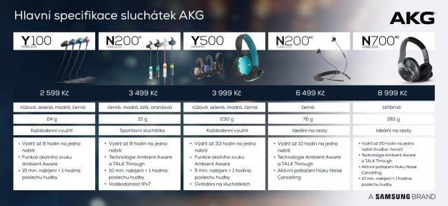 Klíčové specifikace jednotlivých modelů sluchátek AKG