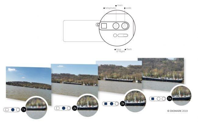 dxomark p30 Pro Zoom