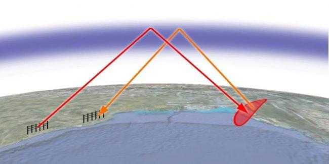 oth radar funkce